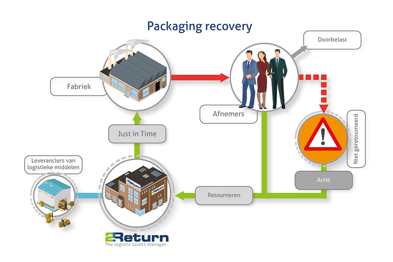 Packaging recovery