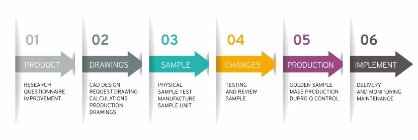 Fases van het design en implementatieproces